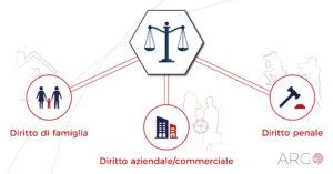 investigazioni per avvocati e servizi per studi legali